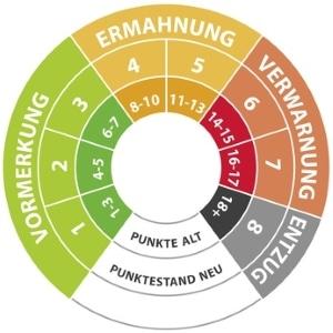 Die aktuelle Punktetabelle wird im Verkehr bei Delikten als Bemessungsgrundlage genutzt.