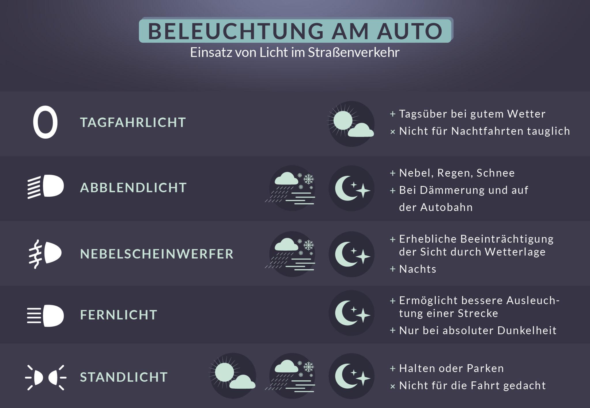 Diese Grafik zeigt, wann welche Beleuchtung am Auto eingeschaltet werden darf.