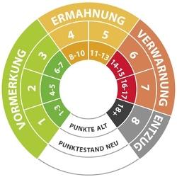 Je nachdem, wie viele Punkte in Flensburg aus dem Punktekatalog Sie bereits angesammelt haben, drohen andere Konsequenzen.