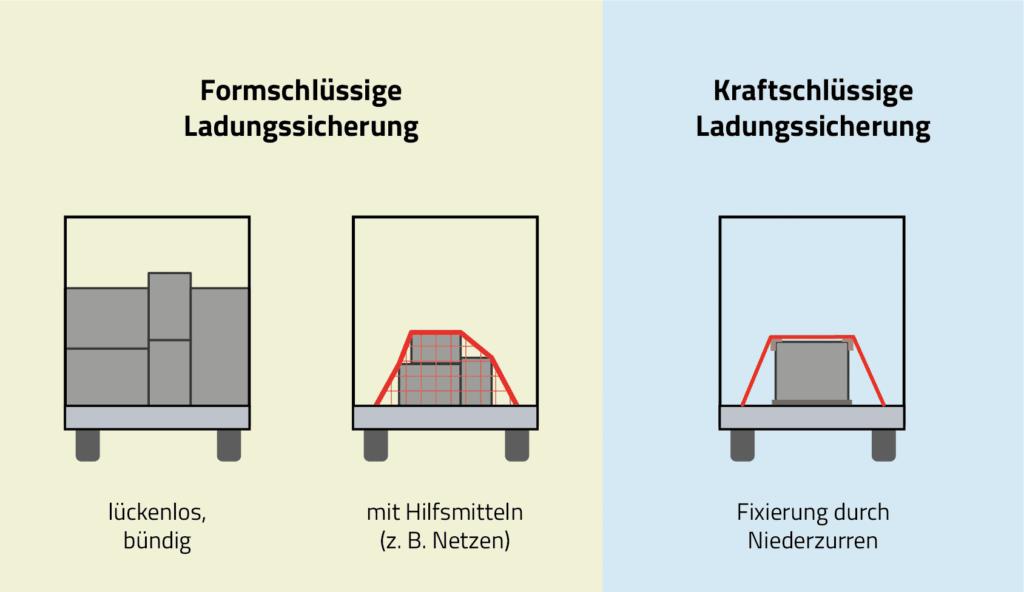 Formschlüssige Ladungssicherung vs. kraftschlüssige Ladungssicherung