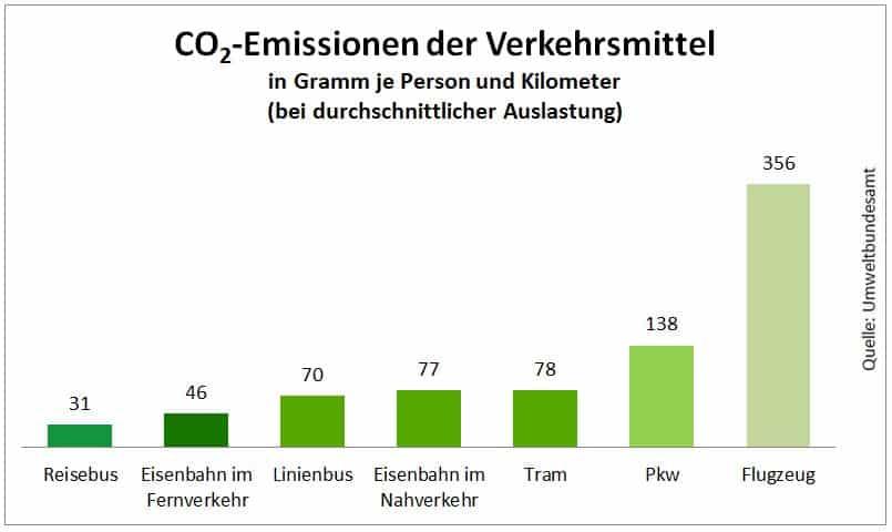 Grafik zu dem CO2-Emissionen der einzelnen Verkehrsmittel.
