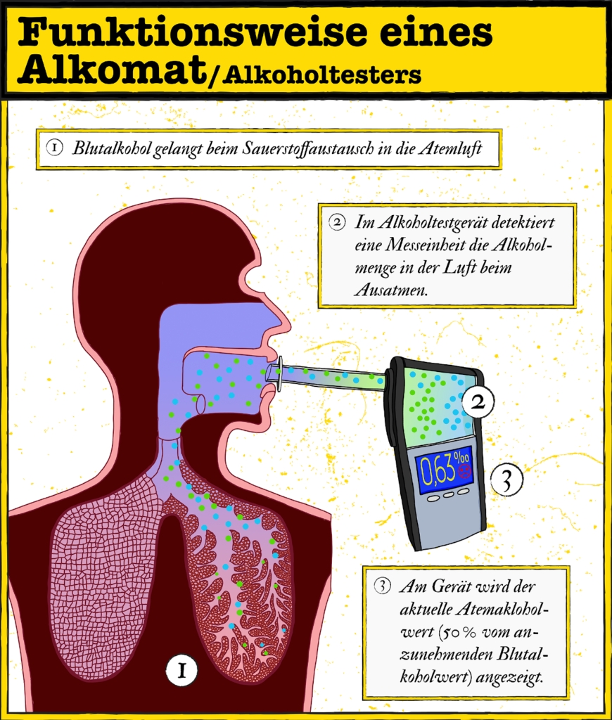 Infografik: So funktioniert ein Alkomat zur Messung der Atemalkoholkonzentration. (Für größere Ansicht bitte aufs Bild klicken).