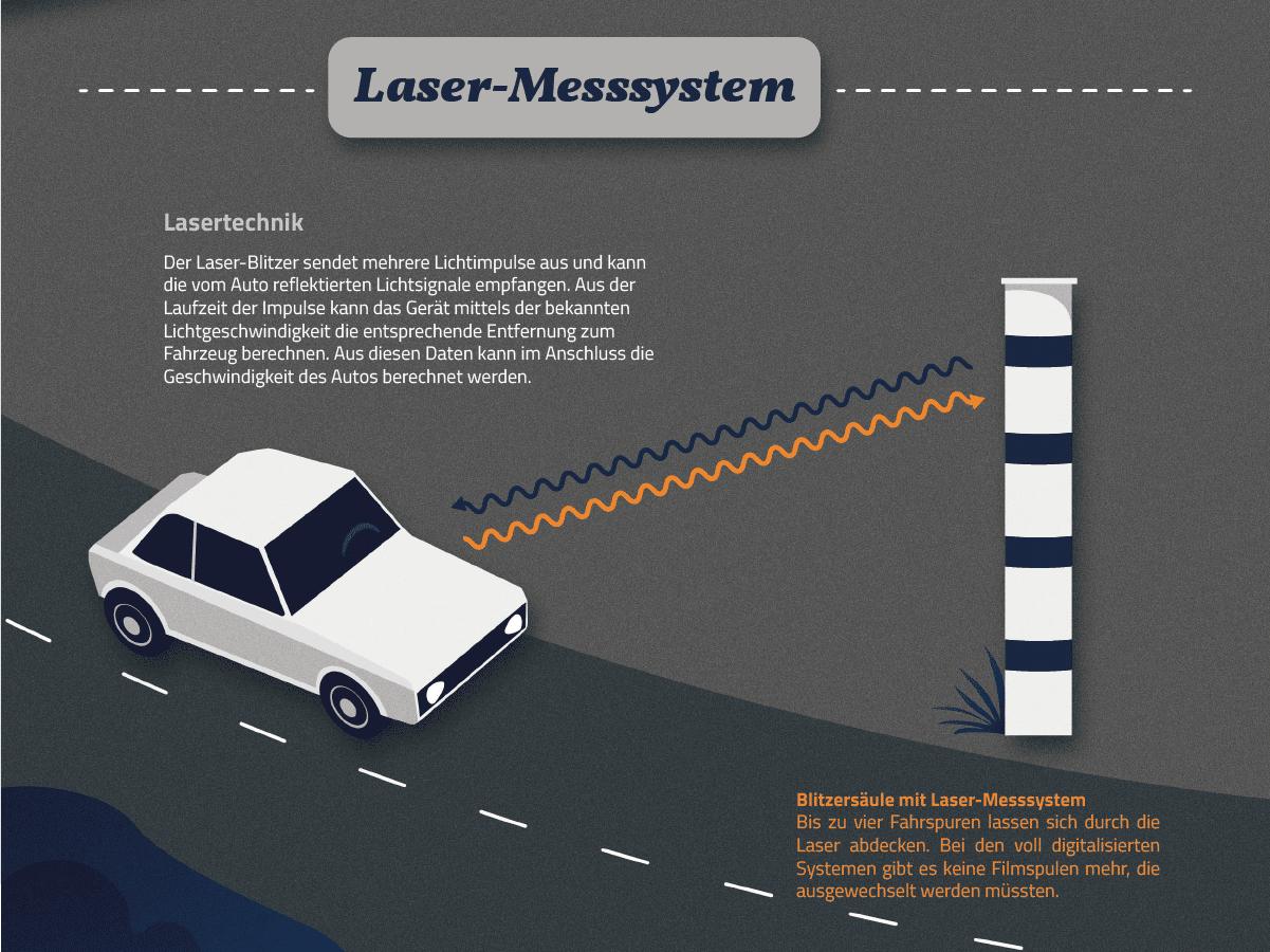 Lidar ist ein Laser-Messsystem. Die Infografik zeigt dessen Funktionsweise. (Zum Vergrößern anklicken)