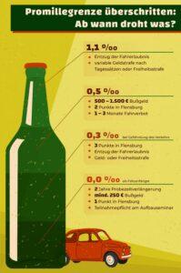 Promillegrenzen in Deutschland: Mit diesen Konsequenzen müssen Sie je Alkoholwert rechnen.