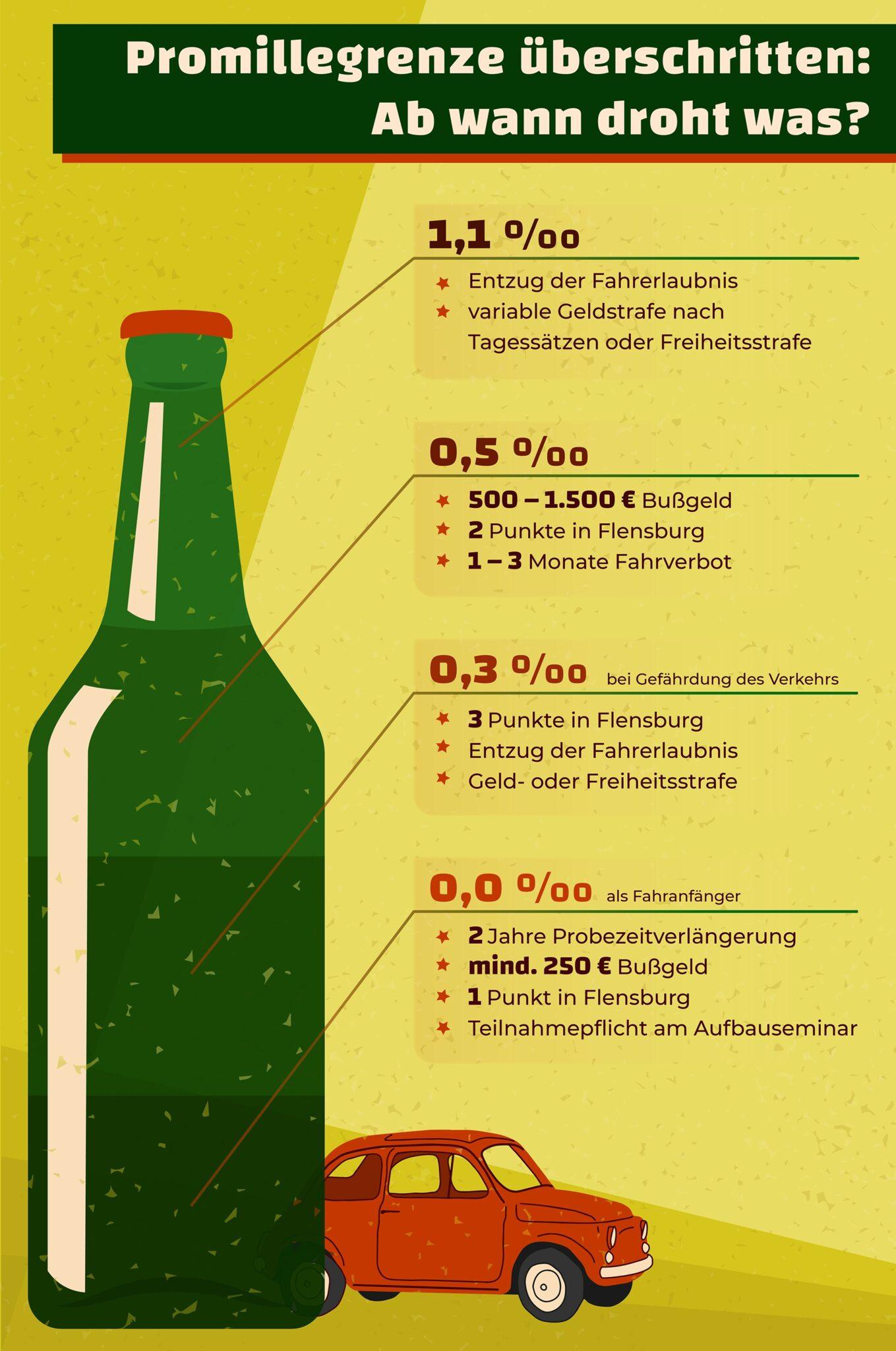 promillegrenze welches alkohollimit gilt in deutschland. Black Bedroom Furniture Sets. Home Design Ideas