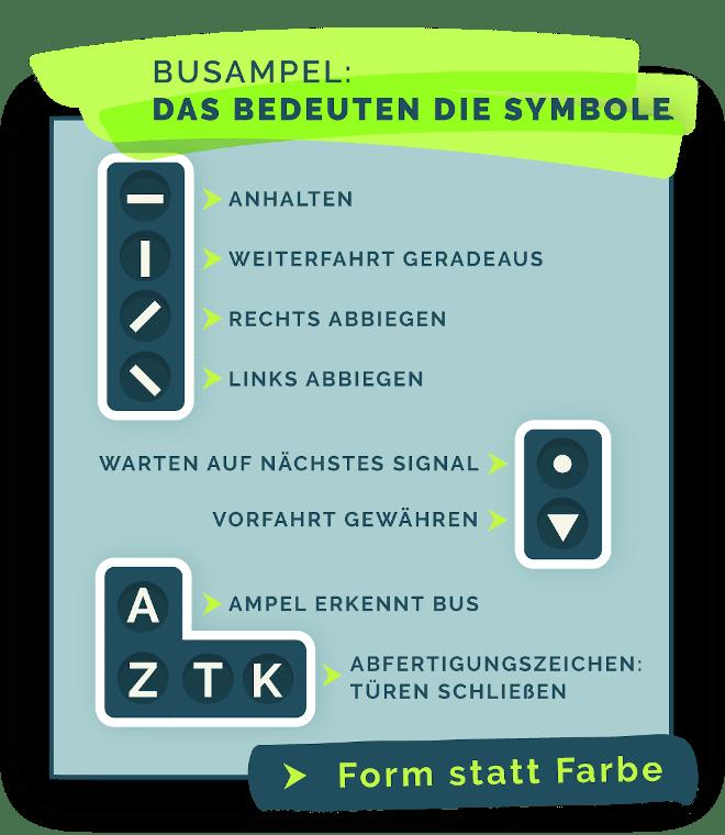 Was die Buchstaben und Symbole an einer Busampel bedeuten, zeigt diese Grafik.