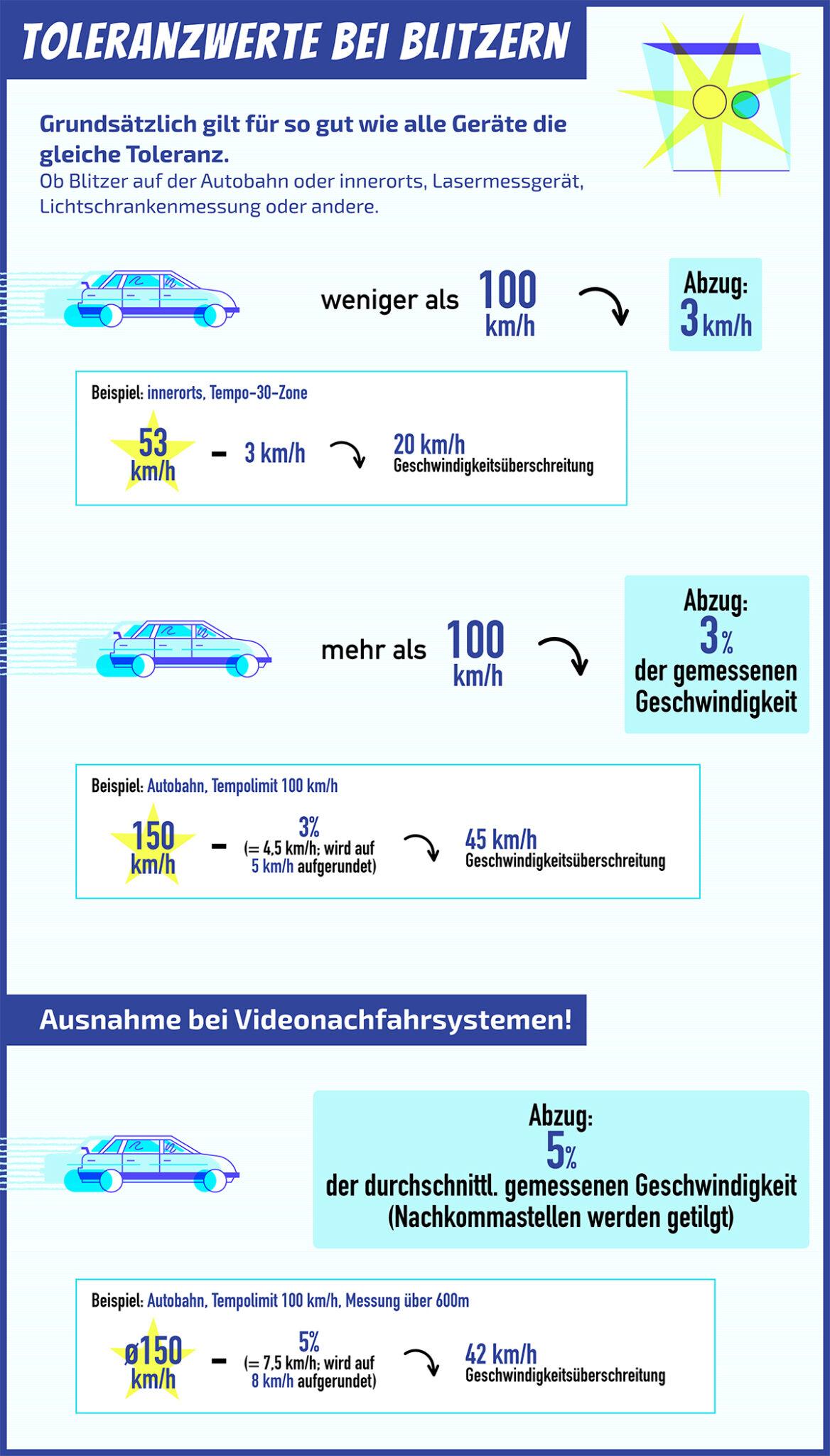 Die Grafik zeigt anhand von Rechenbeispielen, welche Toleranzwerte verschiedene Methoden zur Geschwindigkeitskontrolle haben und wie viele Kilometer pro Stunde vom Messergebnis abgezogen werden können.