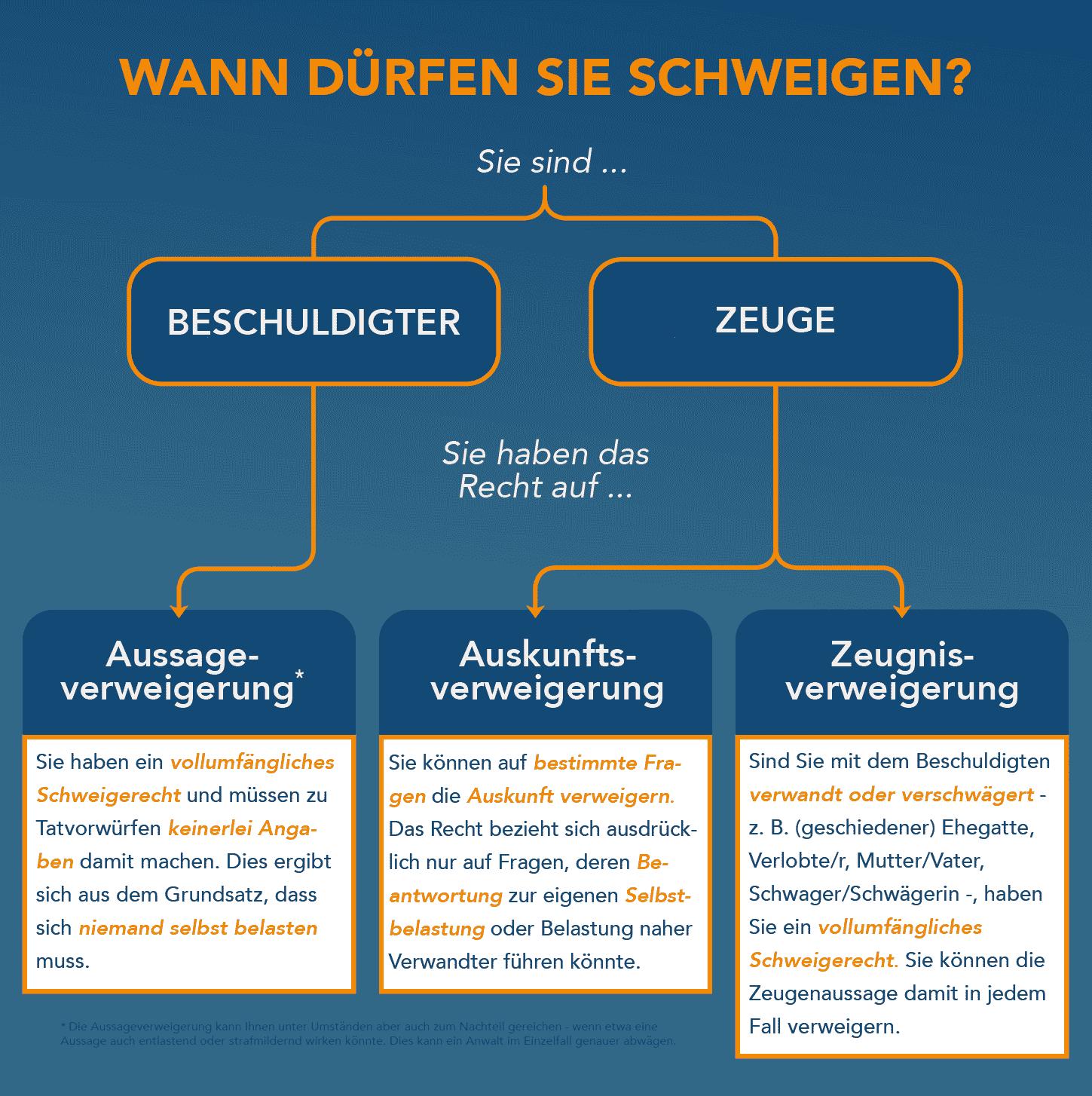 Infografik zur Unterscheidung von Zeugnisverweigerungsrecht, Aussageverweigerungsrecht und Auskunftsverweigerungsrecht